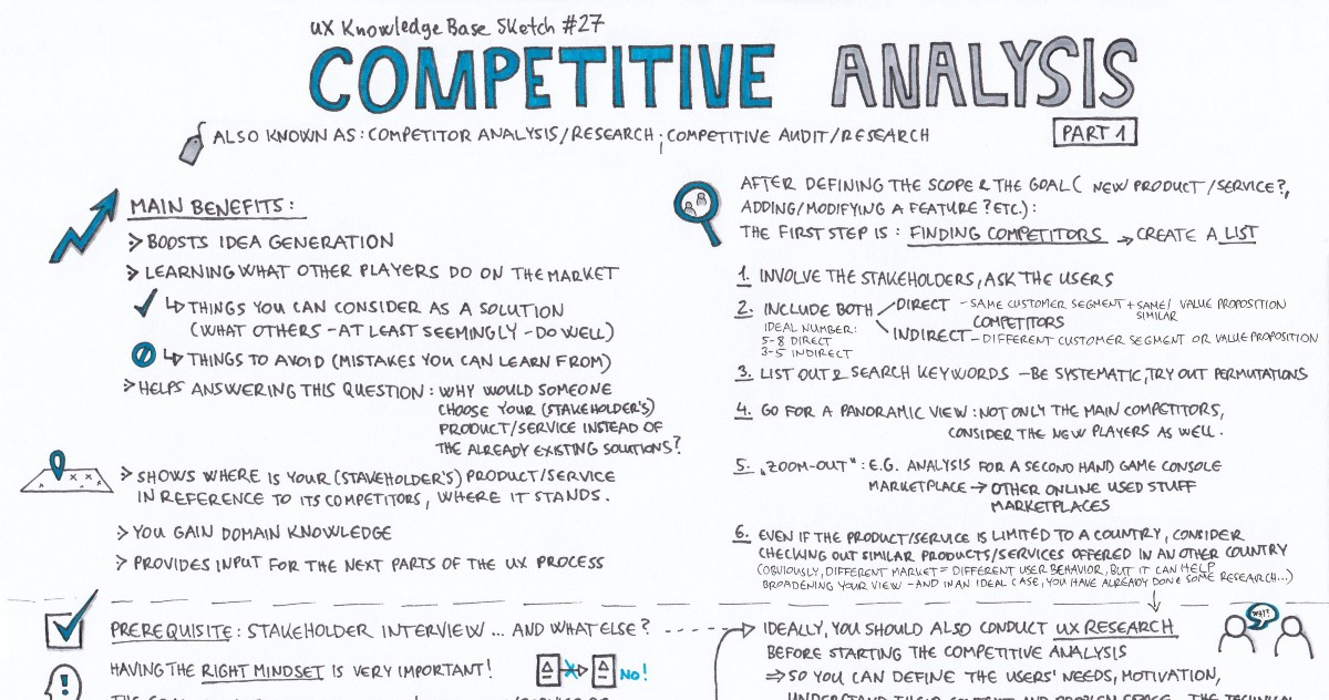 Competitive Analysis \u2014 Part 1 \u2013 UX Knowledge Base Sketch
