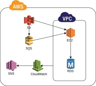 AWS Services as Building Blocks to Your Enterprise System