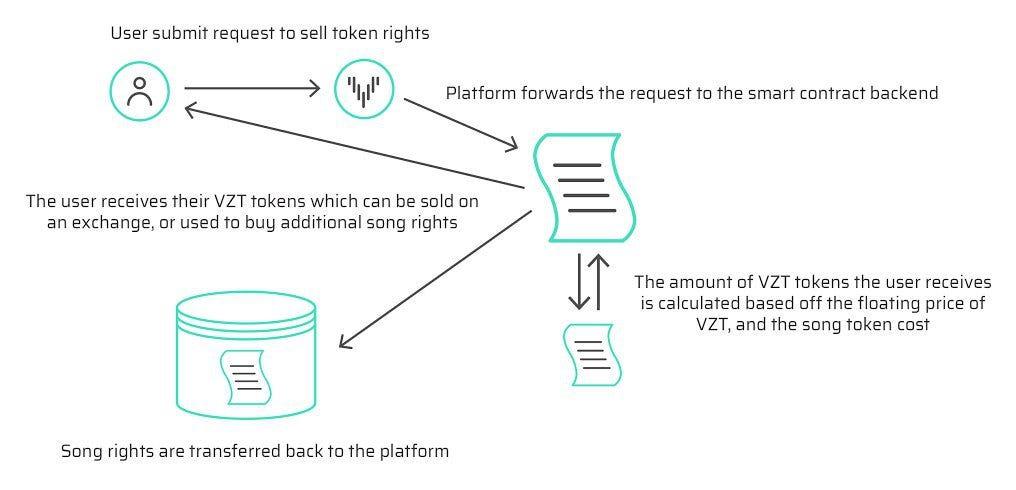VEZT Investment Analysis \u2013 VerthagOG \u2013 Medium - investment analysis