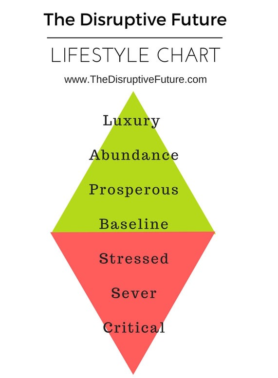 Living Standards Model For The Future \u2013 The Disruptive Future