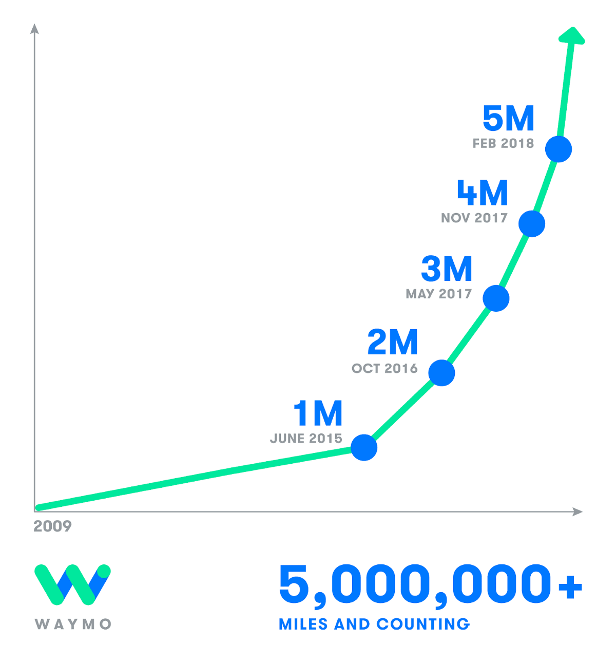 Miles And More Upgrade Chart Waymo Reaches 5 Million Self Driven Miles Waymo Medium