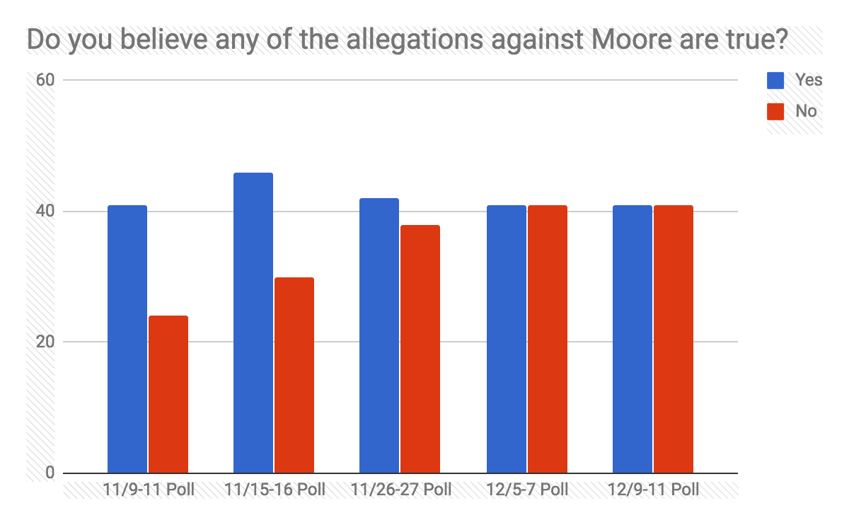 Election Poll Moore Holds Six Point Lead On Election Eve Change Research Medium