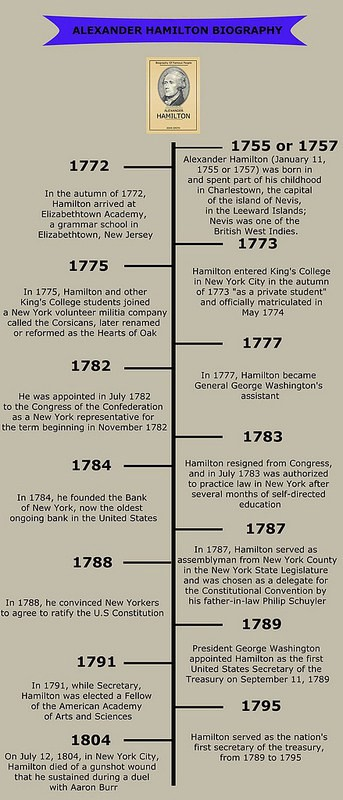 Top Alexander Hamilton Accomplishments In His Life \u2013 John Smith \u2013 Medium