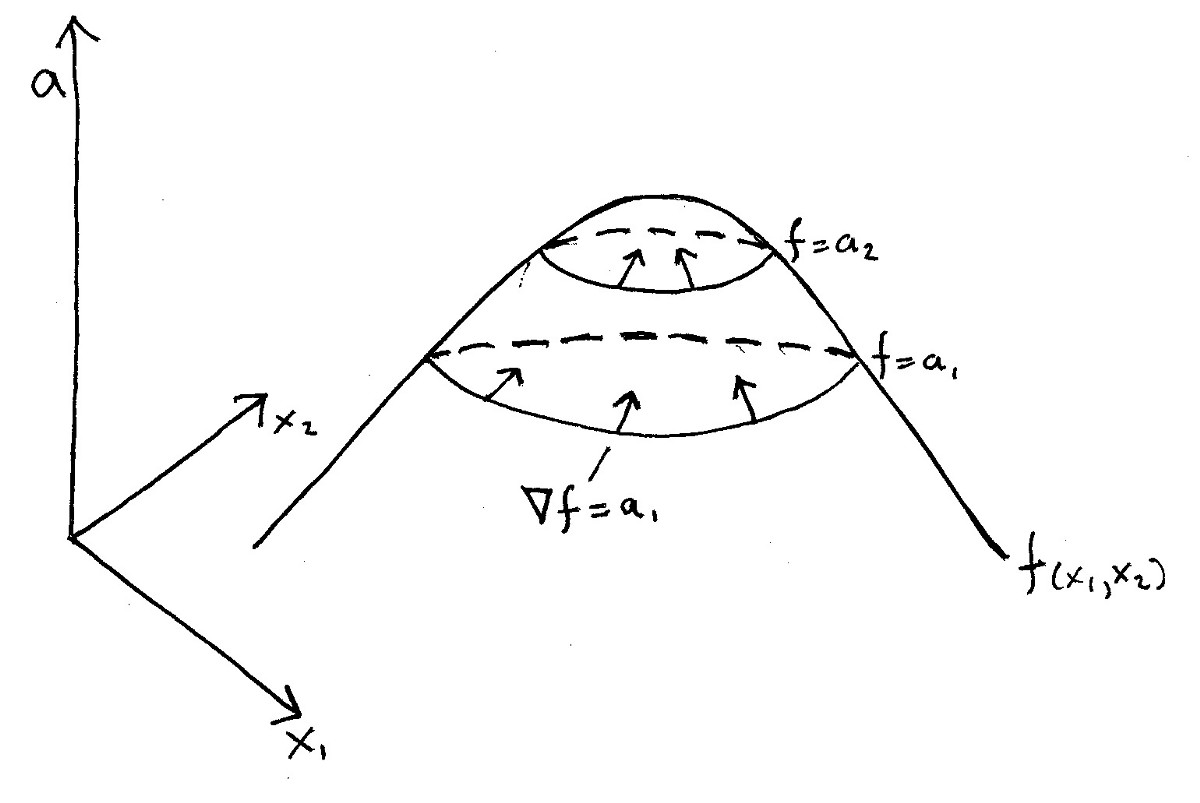 gradient vector diagram