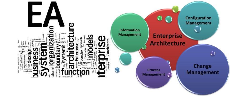 Enterprise Architecture  Frameworks -TOGAF, ITIL, COBIT, PMBOK