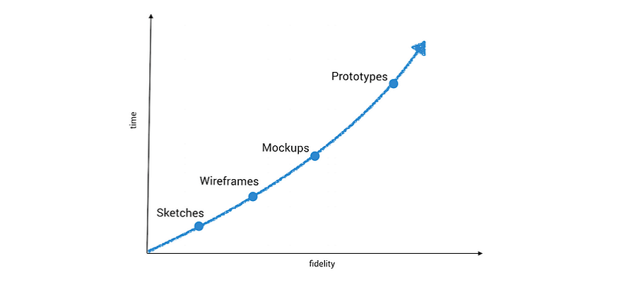 wireframe diagram miss peach