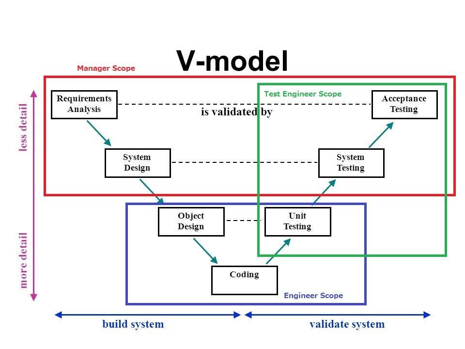 System Engineering Development Style \u2013 David Chew Vee Kuan \u2013 Medium