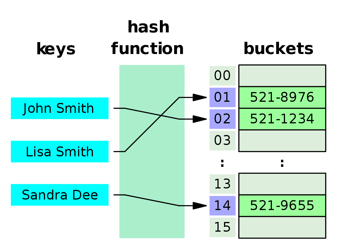 Bad Set Of Key/value Pairs For Associative Array How To Implement A Simple Hash Table In Javascript Freecodecamp Org