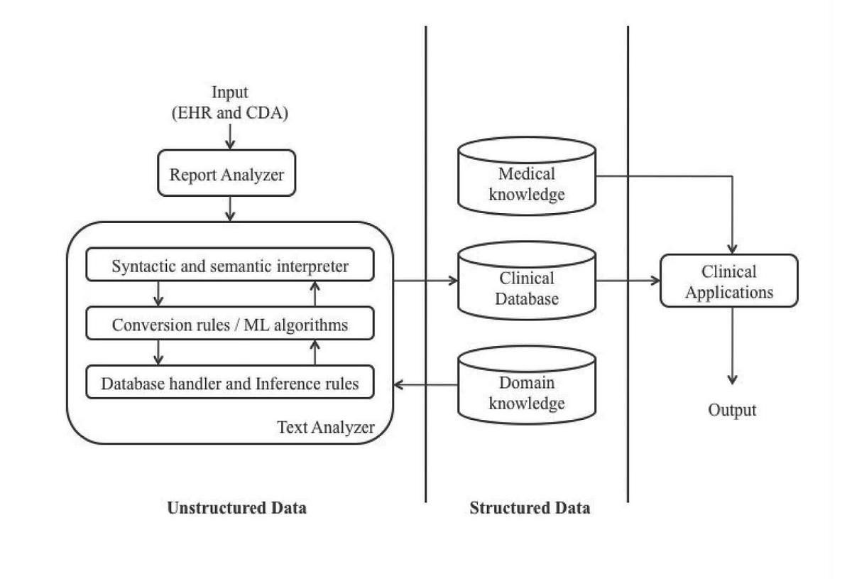 cv analysis machine learning