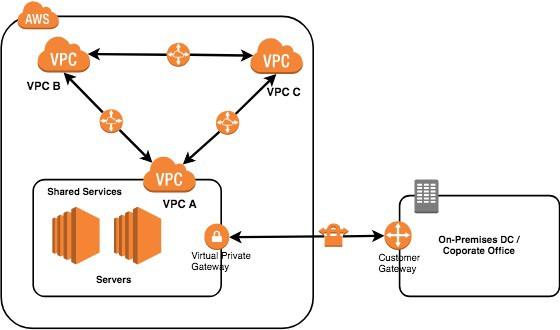 Connect VPCs to make Network of Networks in AWS \u2013 Tensult Blogs \u2013 Medium