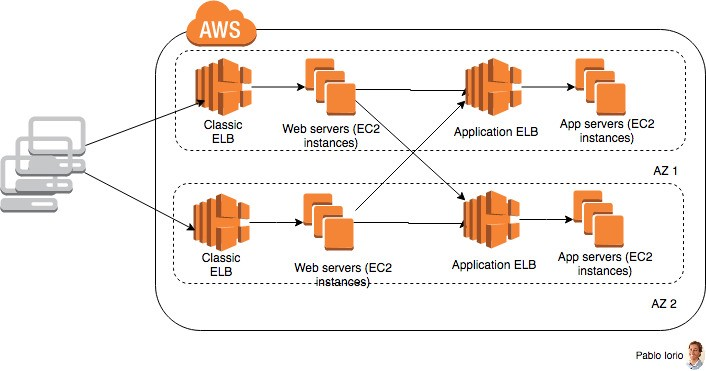 Synchronous and Asynchronous AWS Decoupling Solutions