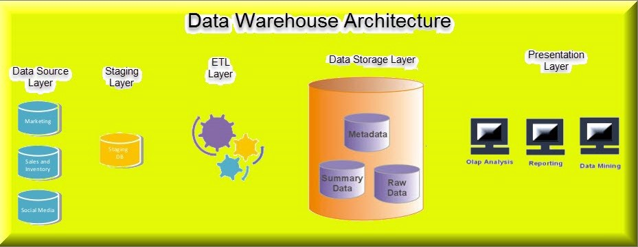 Data Warehouse Architecture \u2014 An Overview \u2013 techburst