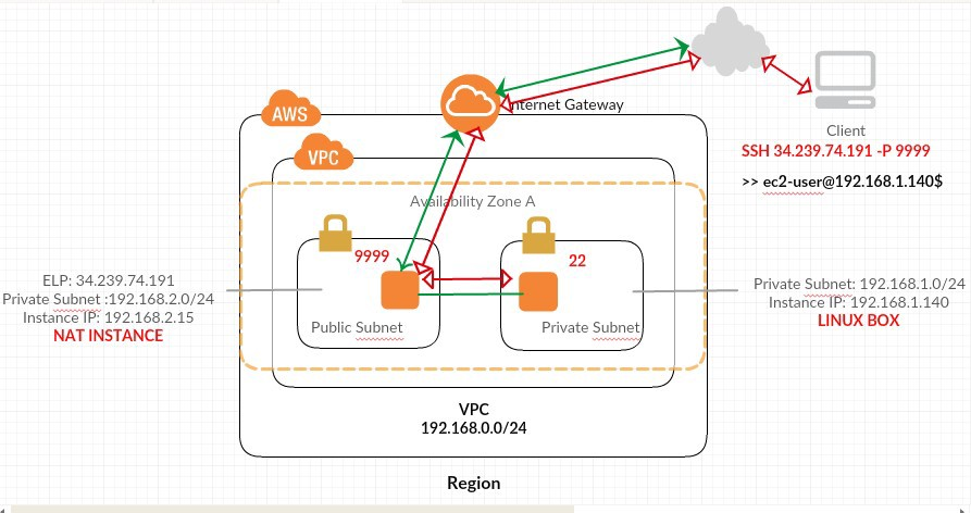 Port Forwarding in AWS Connect to your private subnet over internet