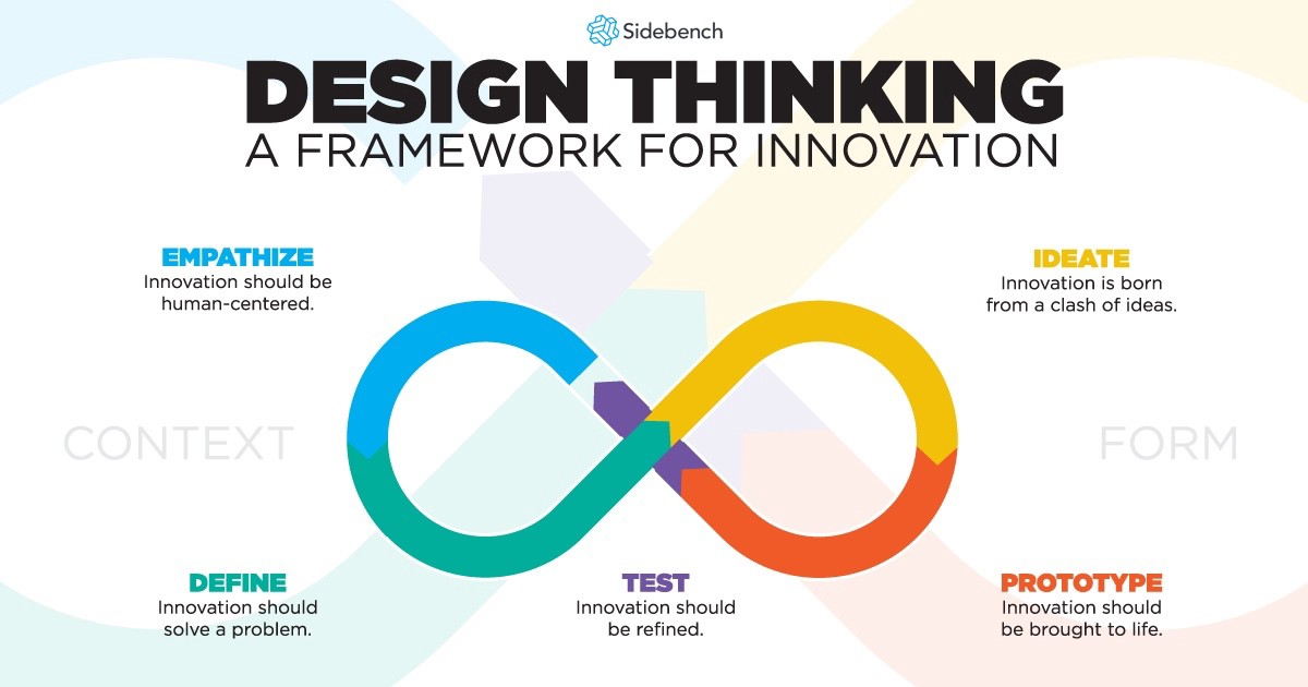 Design Thinking Isn\u0027t Just For Your Product Development Team - define product