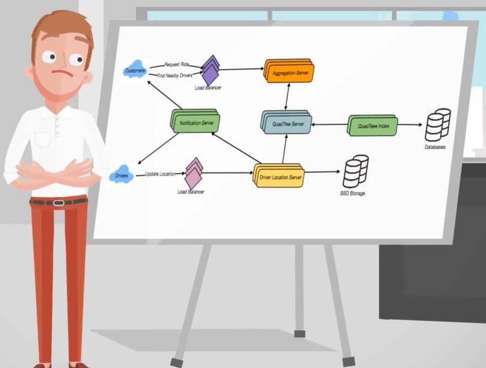 Anatomy of a System Design Interview \u2013 Hacker Noon