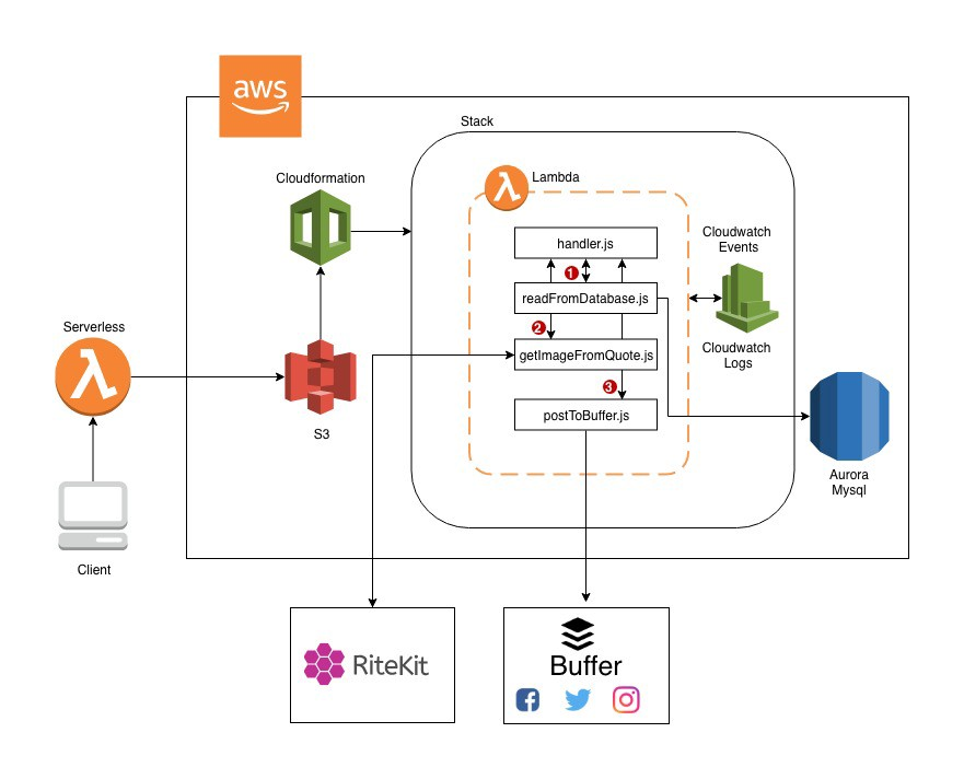Automating static content sharing on social media using Serverless