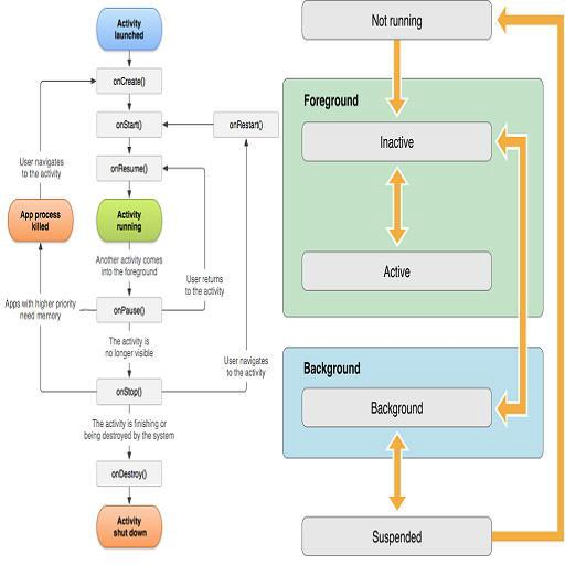 The iOS Application Lifecycle \u2013 Hacker Noon