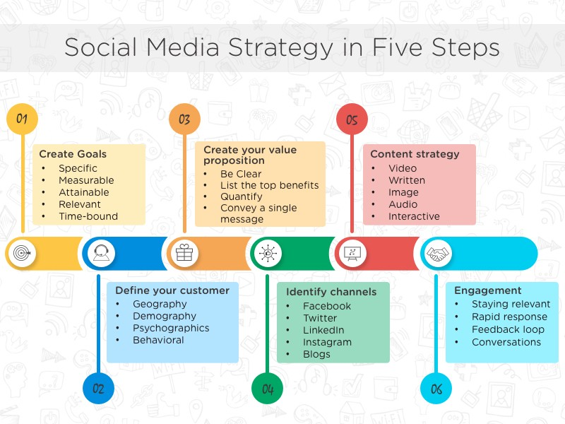 Startup and Social Media How to effectively execute your social