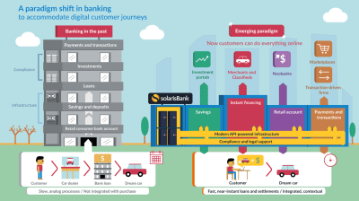 Beyond banks: The rise of contextual financial services