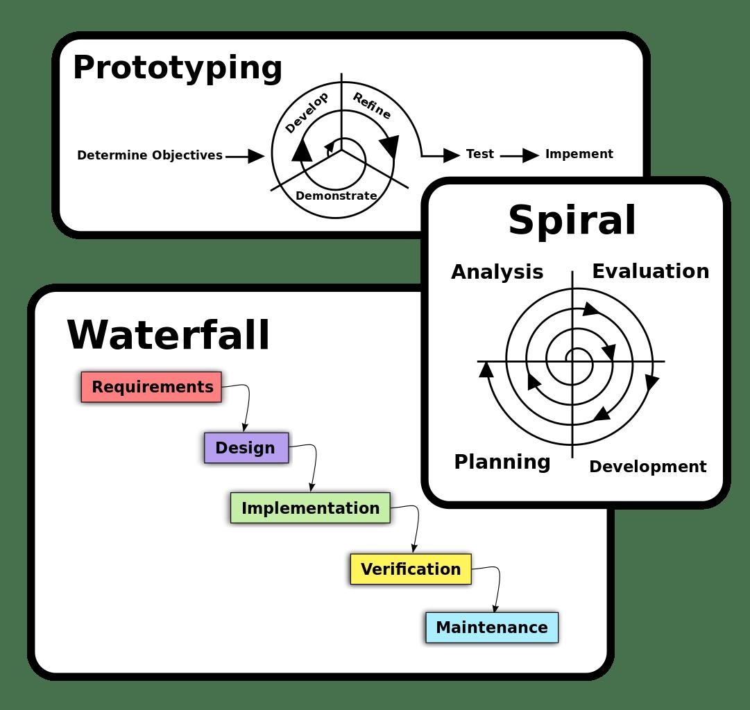 software development process flow diagram