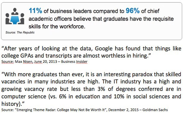 15 Reasons Why Colleges (as We Know Them) Will Become Obsolete