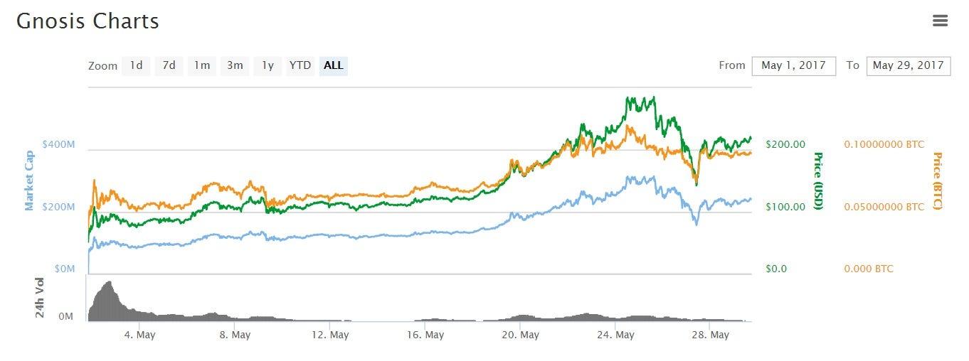 Bitcoin Price Up Ethereum Gnosis