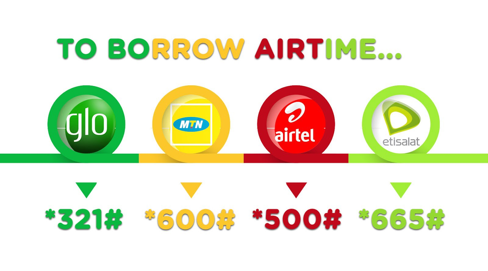 Mettsalat How To Borrow Airtime From Mtn Glo Etisalat And Airtel
