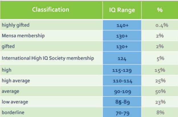 PSYCHOMETRIC IQ AUGMENTATION IQ Tests \u2013 Jonathan Roseland \u2013 Medium