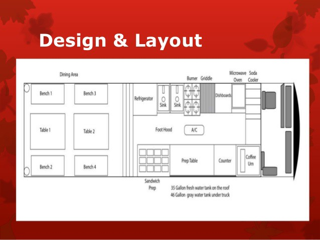 Food Truck Business Plan \u2013 PilotworksHQ \u2013 Medium - food truck business plan