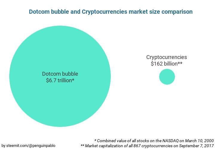 Don\u0027t fall for the hype \u2014 Why Bitcoin\u0027s $10,000 Price Doesn\u0027t Reflect