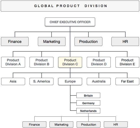 Developing the Global Business Plan \u2013 Chavan Mayur \u2013 Medium