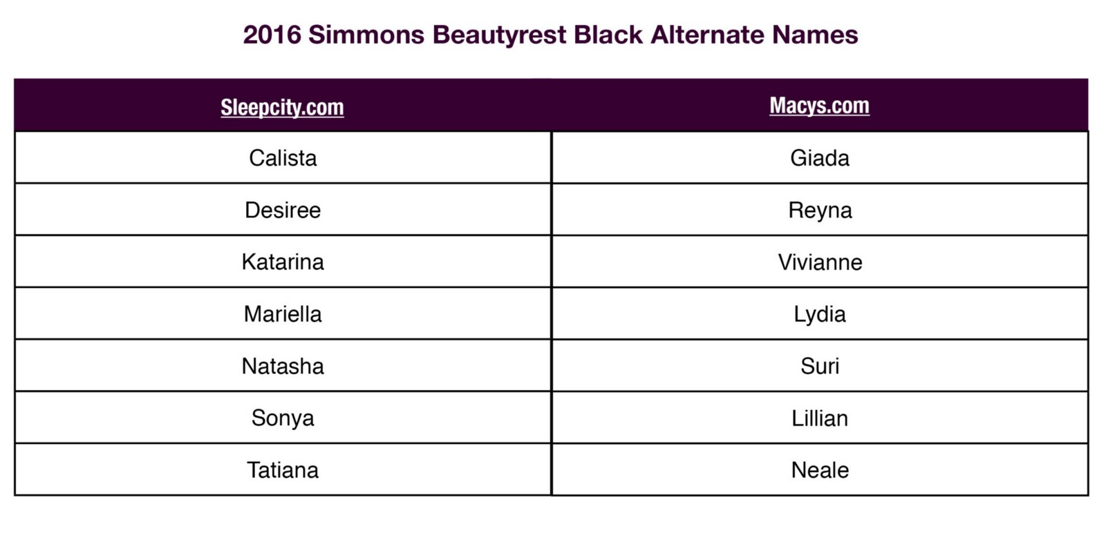 Simmons Beautyrest Jennings Simmons Beautyrest Black Beautyrest Platinum Name Comparison Chart
