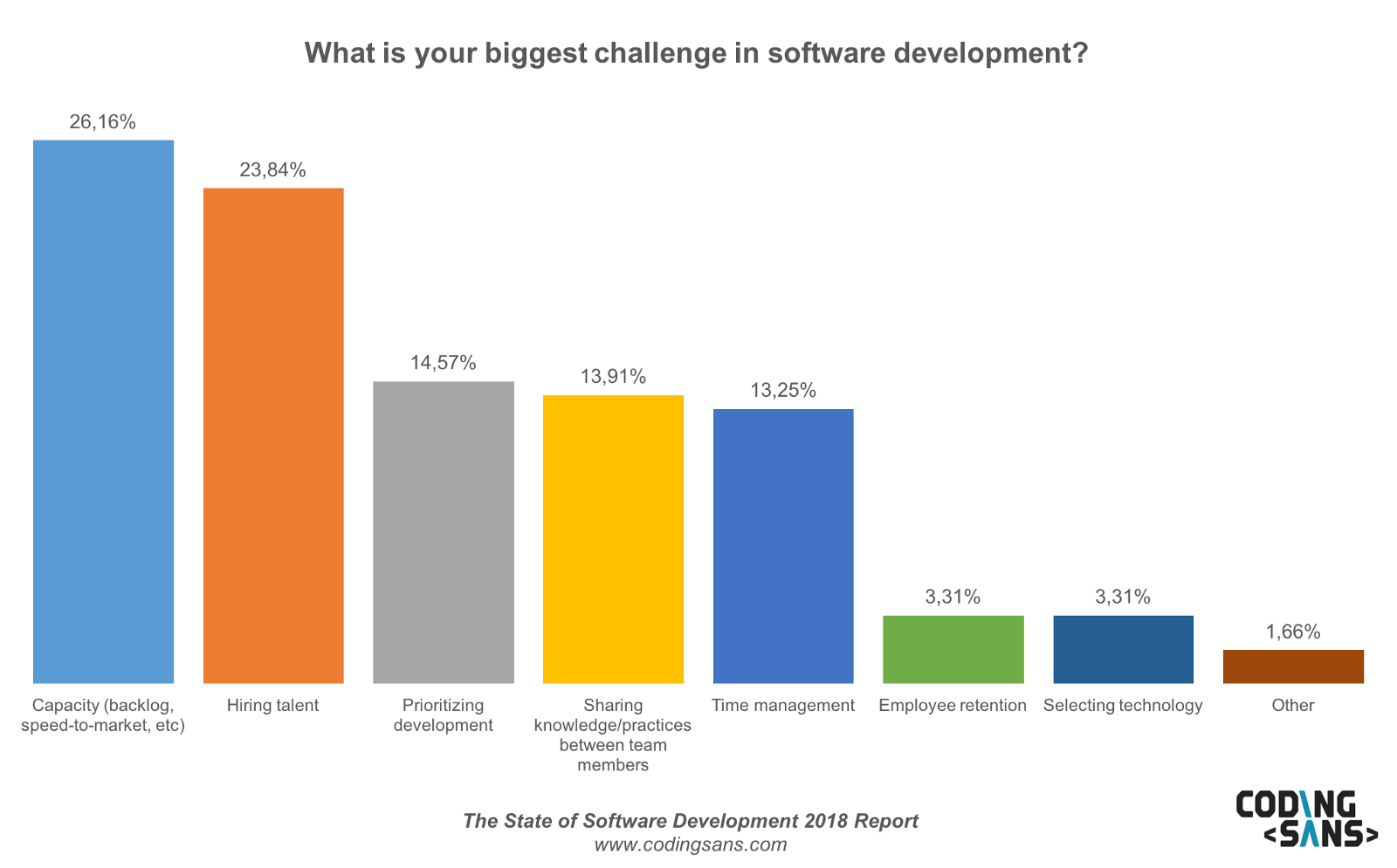 Software Developer Companies In Software Development In 2018 Monday Afternoon Stats