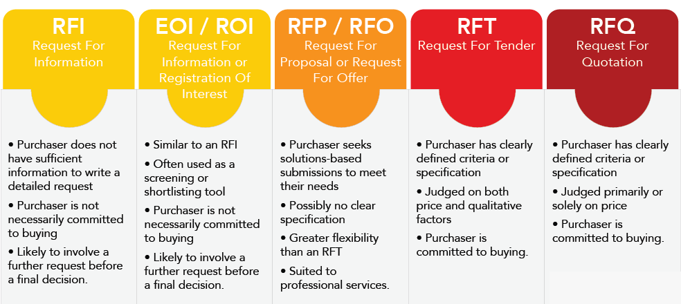 Are You Confused With The Terms Rfi Rfq Rft And Rfp