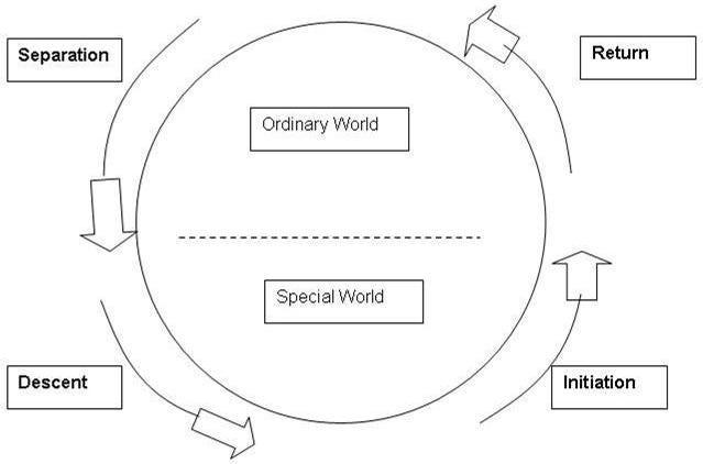 Dan Harmon, The Hero\u0027s Journey, and the Circle Theory of Story