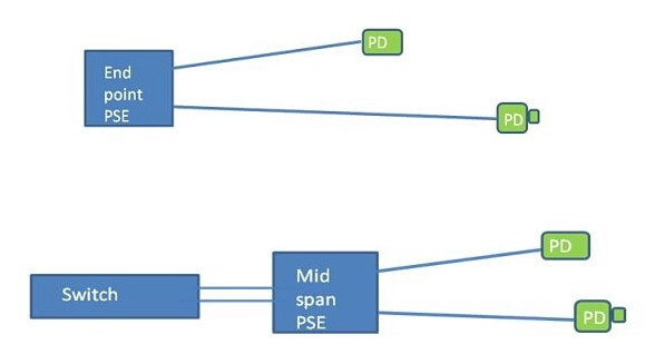 Cabling for Successful Power Over Ethernet (PoE) Installation