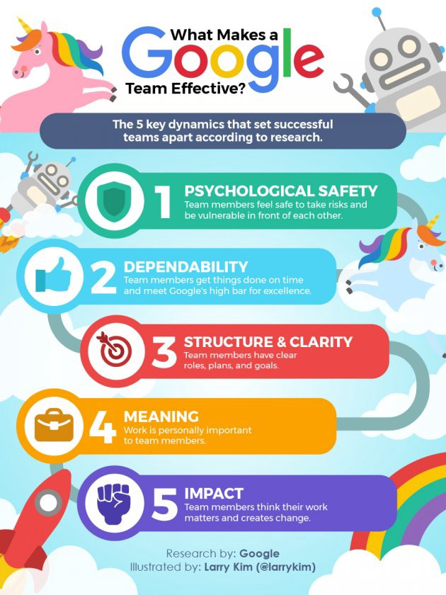 The Results of Google\u0027s Team-Effectiveness Research Will Make You - characteristics of great employees