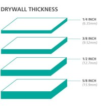 Standard Drywall Thickness For Ceilings | Integralbook.com