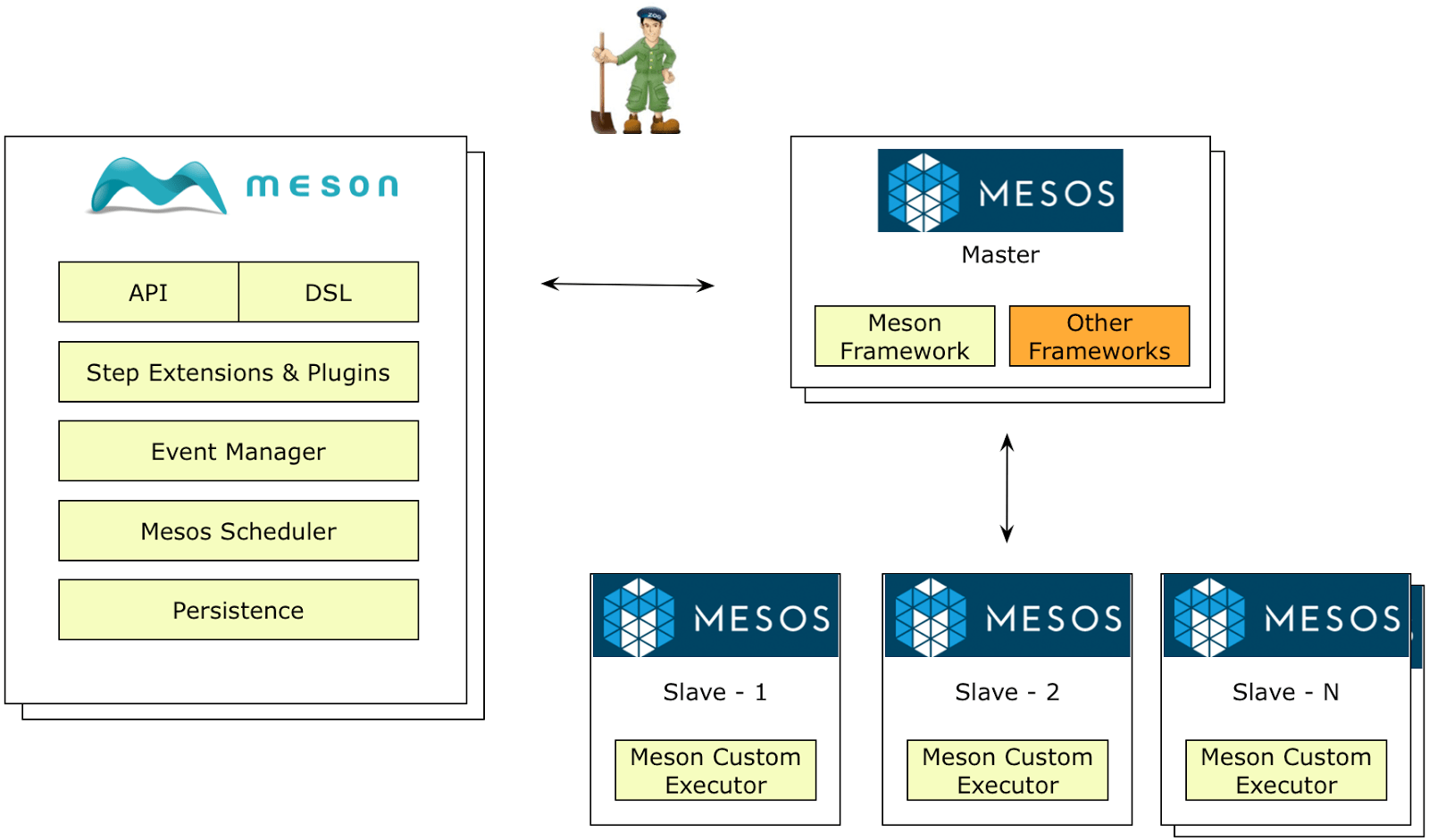 Apache Mesos Distributed Resource Scheduling With Apache Mesos