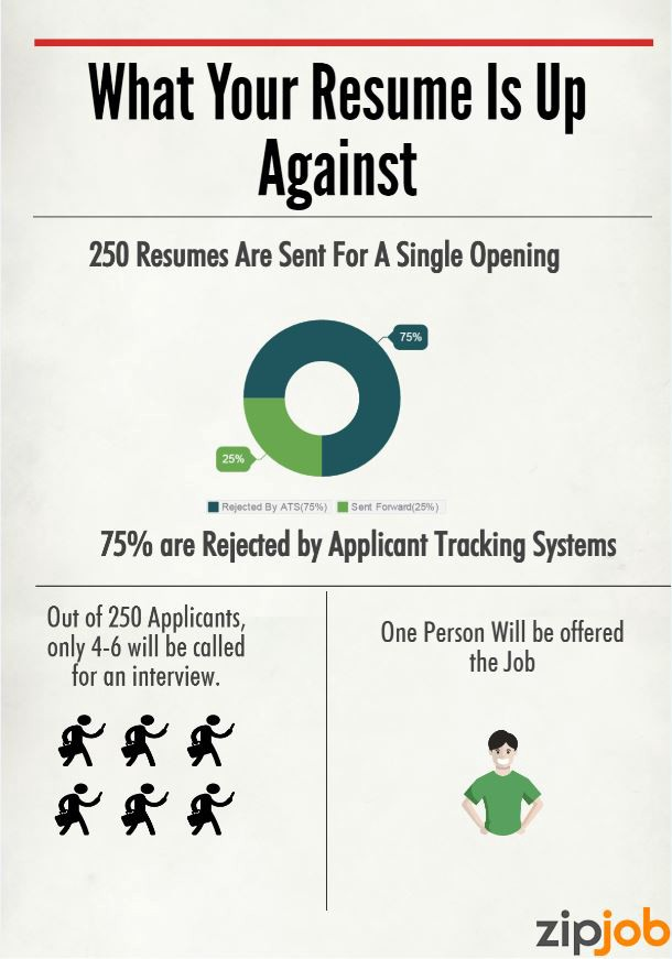 How to Get Your Resume Past Applicant Tracking Systems