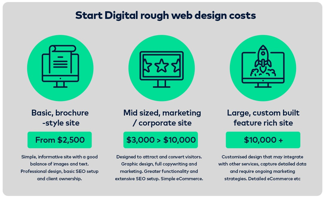 How much does a website cost in 2017? \u2013 The Startup \u2013 Medium