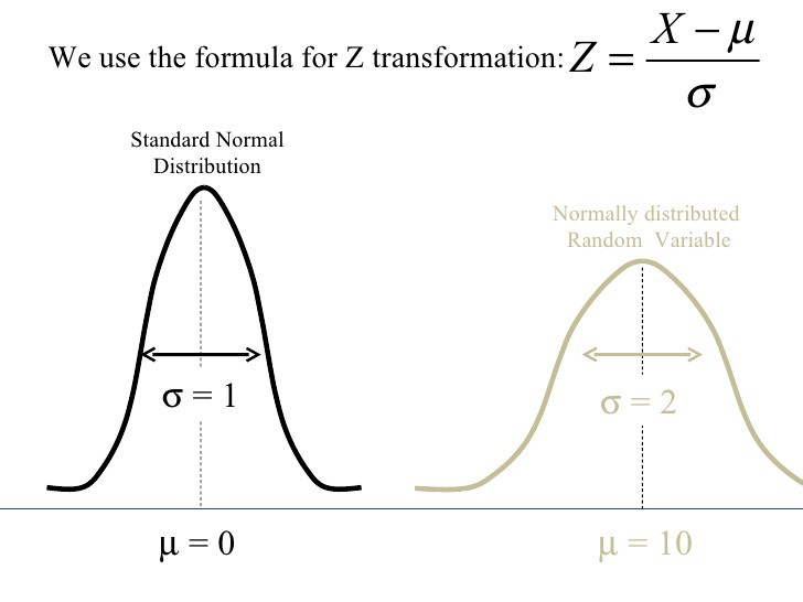 Statistical Significance Explained \u2013 Towards Data Science