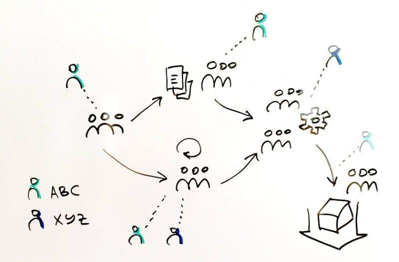 Whiteboard tips and tricks \u2013 graphicfacilitation \u2013 Medium