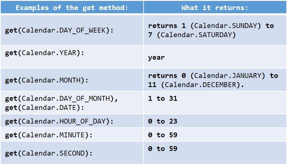 Dissecting the Java Calendar Class \u2013 Tasha Smith \u2013 Medium - calendar class