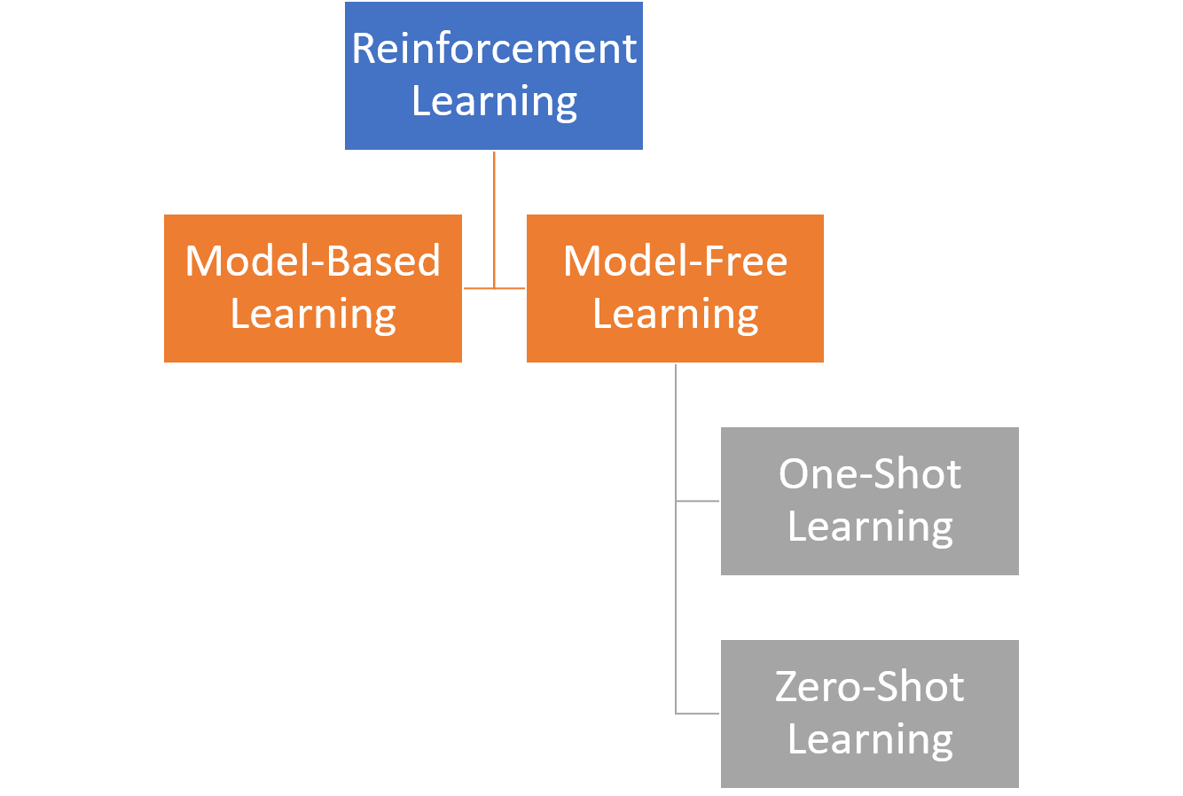 Renforce Learning The Memento Effect How Ai Agents Learned To Play Montezuma S