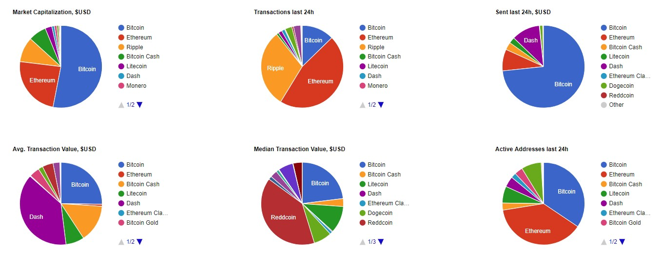 Digging deeper into cryptoassets data and visualization resources