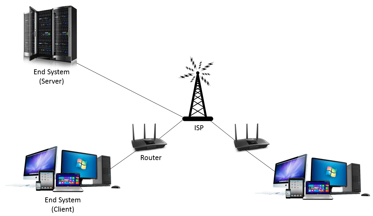 24 Internet Intro To Computer Networking And Internet Protocols