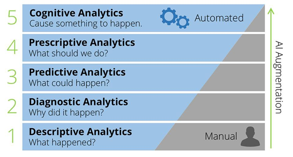 Let\u0027s talk about Advanced Analytics A brief look at Artificial Intelligence