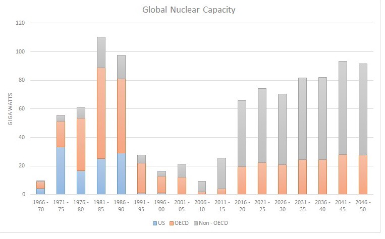 Nuclear Energy On the Way Up, or Out? \u2013 Third Way \u2013 Medium