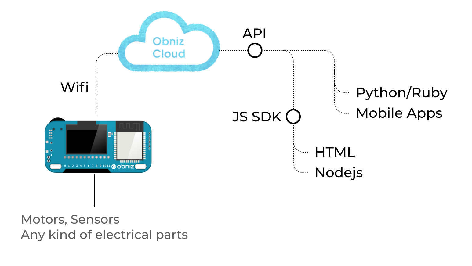 Javascript Cloud Create Iot Projects Programming With Javascript Hacker Noon